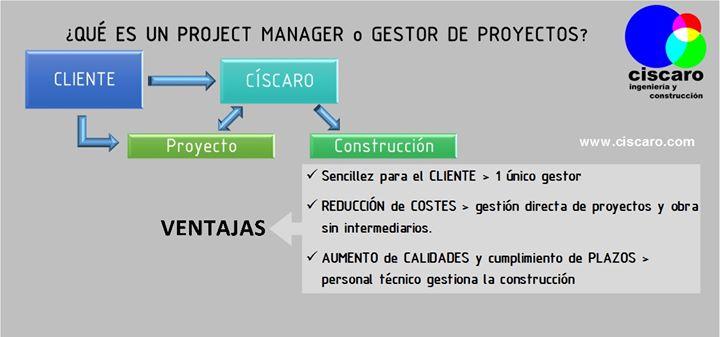 Ciscaro, Proyectos y Construcción cover