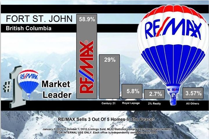 RE/MAX Action Realty cover