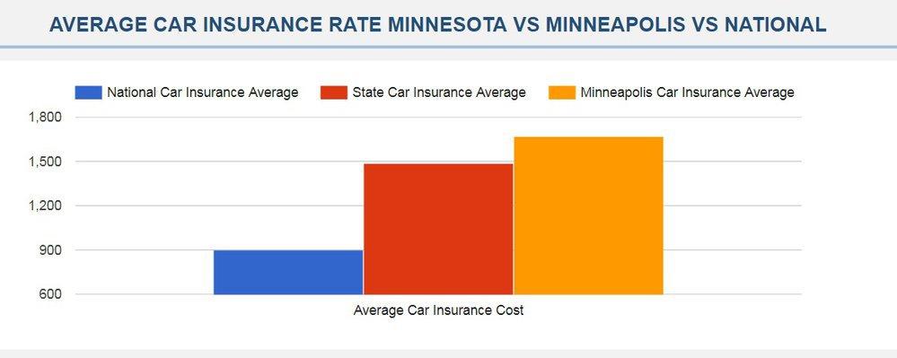 Cheap Car Insurance Minneapolis cover