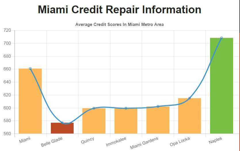 Credit Repair Miami FL cover