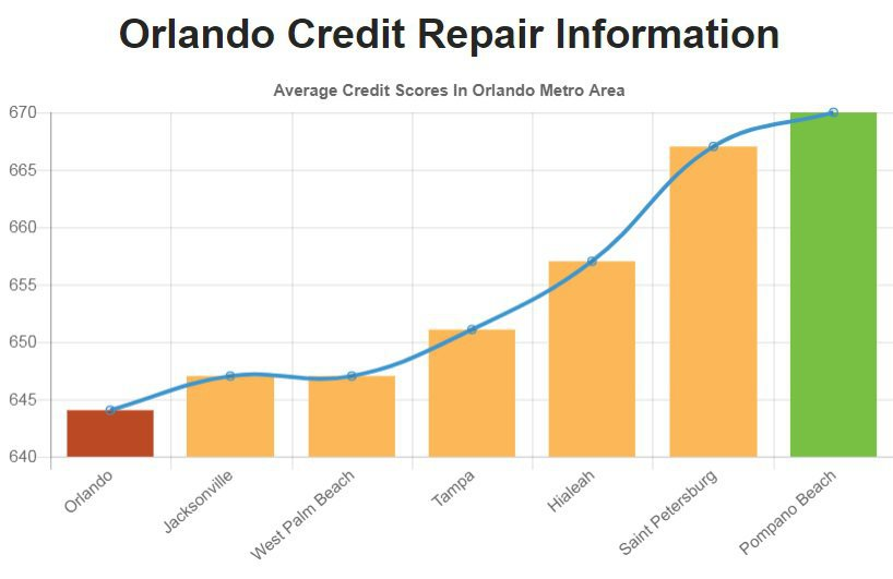 Credit Repair Orlando FL cover