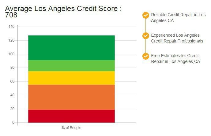 Credit Repair Los Angeles CA cover