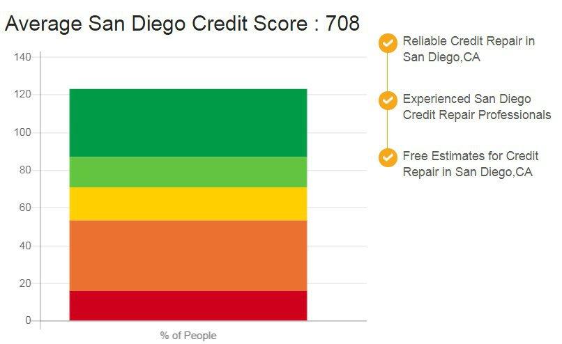 Credit Repair San Diego CA cover