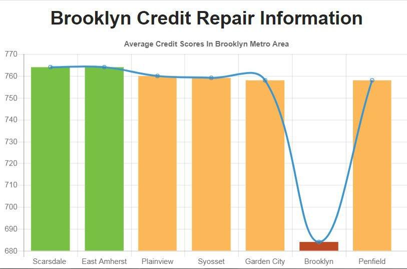 Credit Repair Brooklyn NY cover