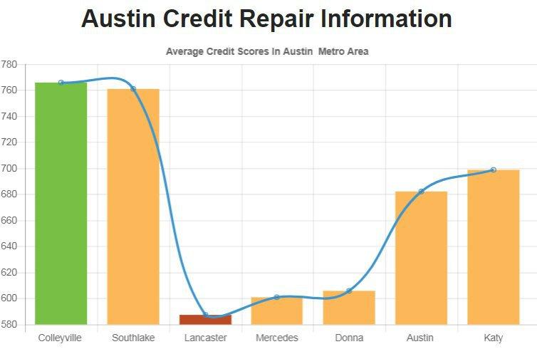 Credit Repair Austin TX cover