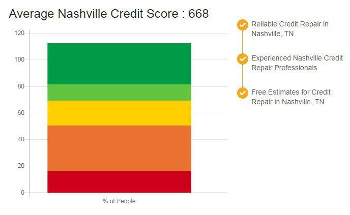 Credit Repair Nashville cover