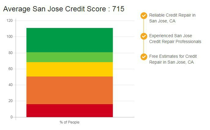 Credit Repair San Jose cover