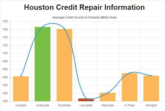 Credit Repair Houston cover