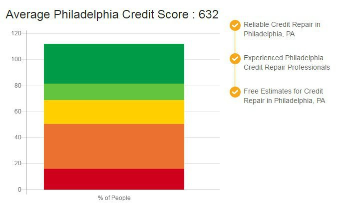 Credit Repair Philadelphia cover