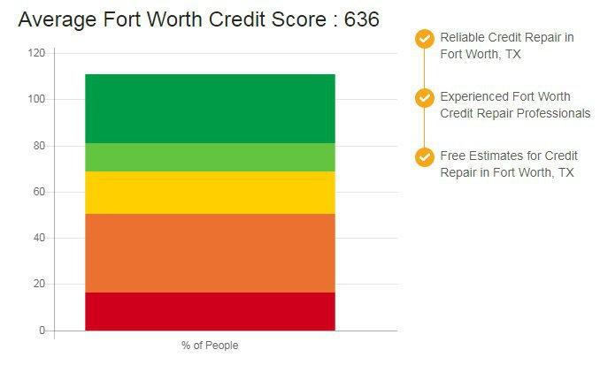 Credit Repair Fort Worth cover
