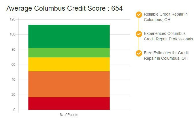 Credit Repair Columbus cover