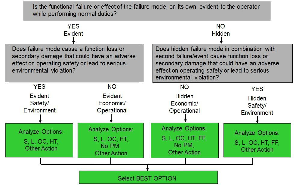 reliability centered maintenance training cover