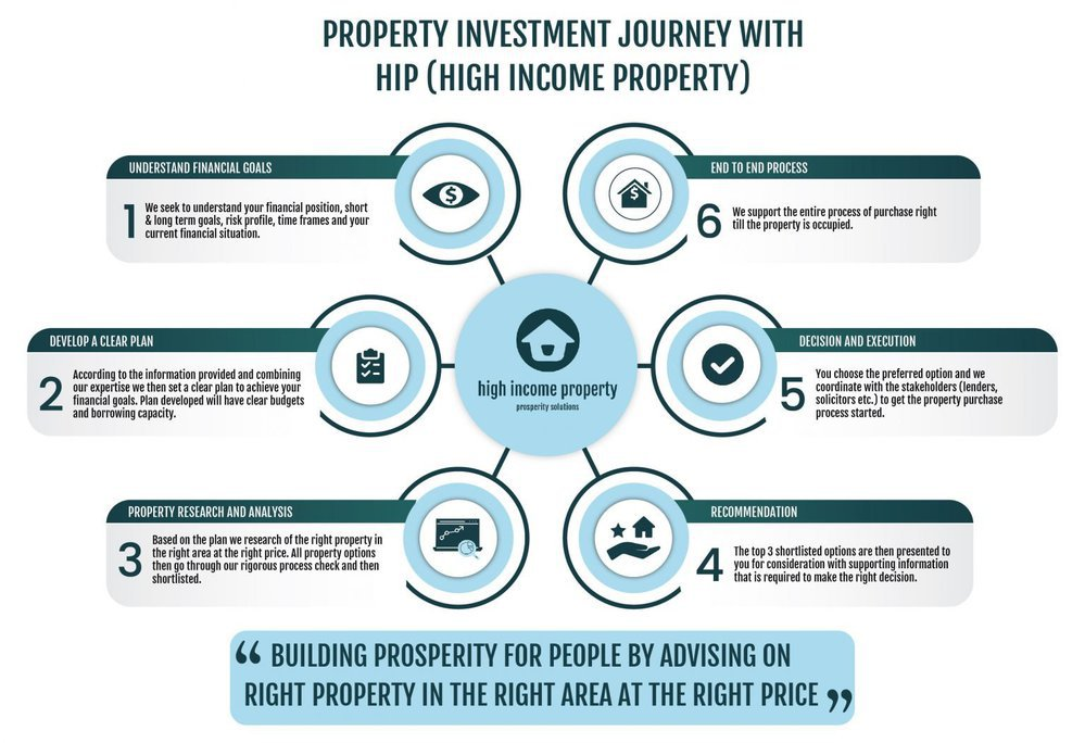 High Income Property | Investment Property Consultants cover