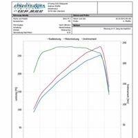 K-Tuning Chiptuning & Turbotechnik