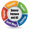 Denver Furnace and AC