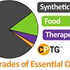 Sandra Bredeson Essential Oils IPC # 140785