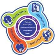 Health Improvement Partnership of Maricopa County