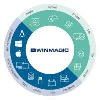 WinMagic Inc.
