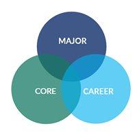 Champlain College Career Flagship Program