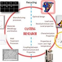 Division of Materials and Manufacturing - Castings